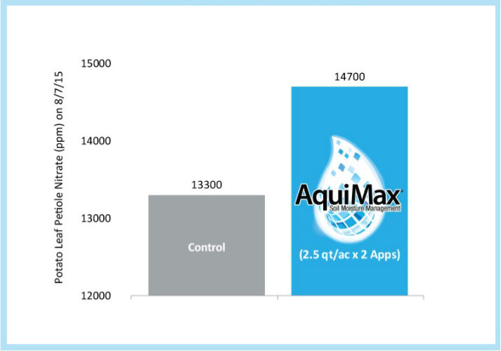 Aquimax delivers an 10% increase in petiole nitrate