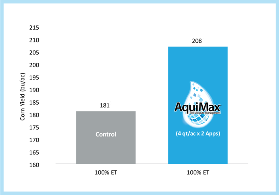 AquiMax improves yield while reduced evotranspiration
